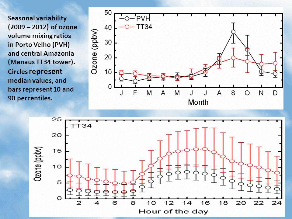 Seasonal variability (2009 – 2012) of ozone volume mixing ratios in Porto Velho (PVH) and central Amazonia (Manaus TT34 tower). Circles represent medi
