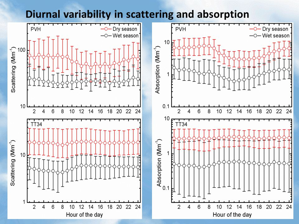 Diurnal variability in scattering and absorption