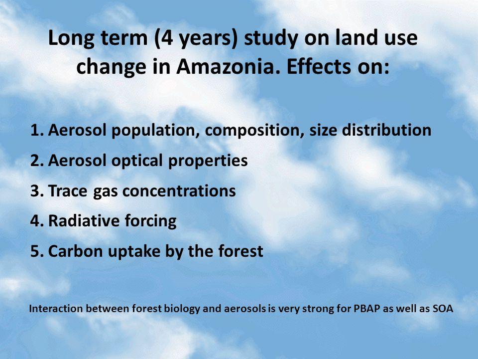 Land-use change radiative forcing.