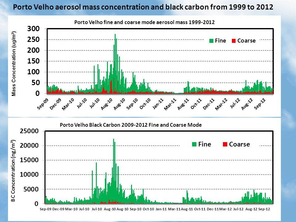Porto Velho aerosol mass concentration and black carbon from 1999 to 2012