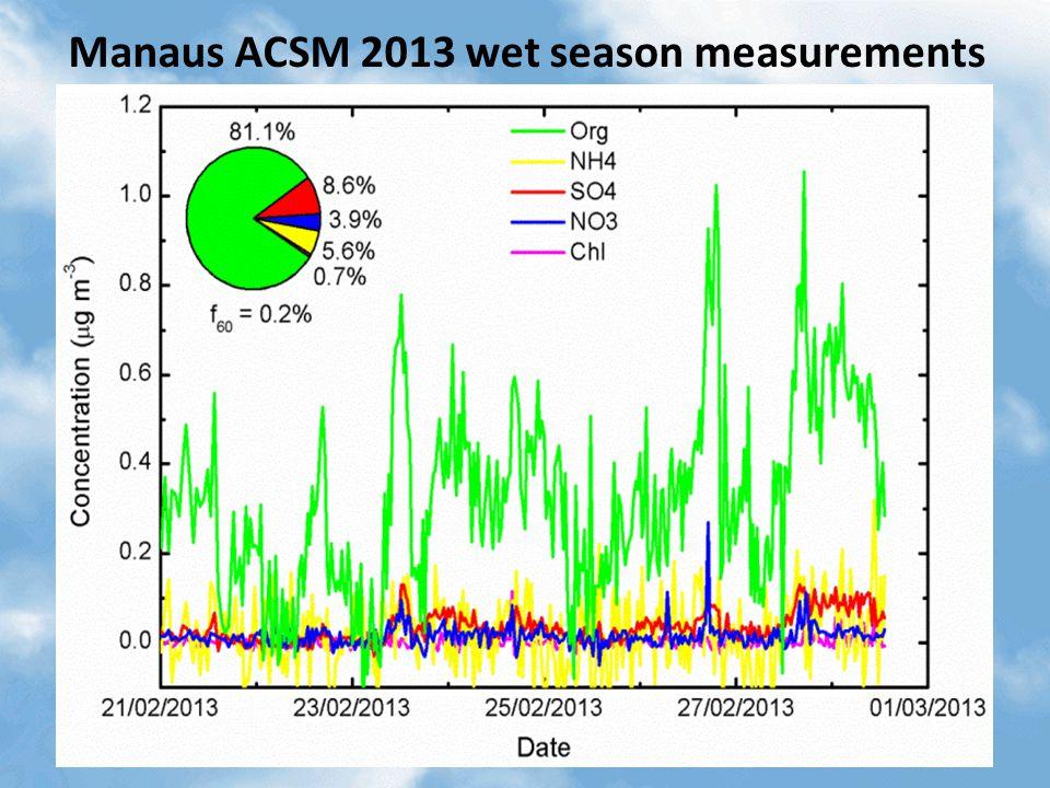 ACSM measurements in Rondonia