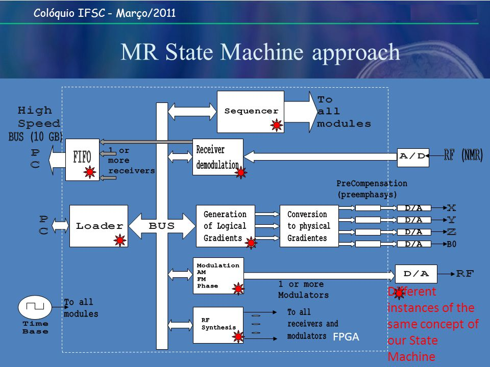 Colóquio IFSC - Março/2011 MR State Machine approach Different instances of the same concept of our State Machine FPGA