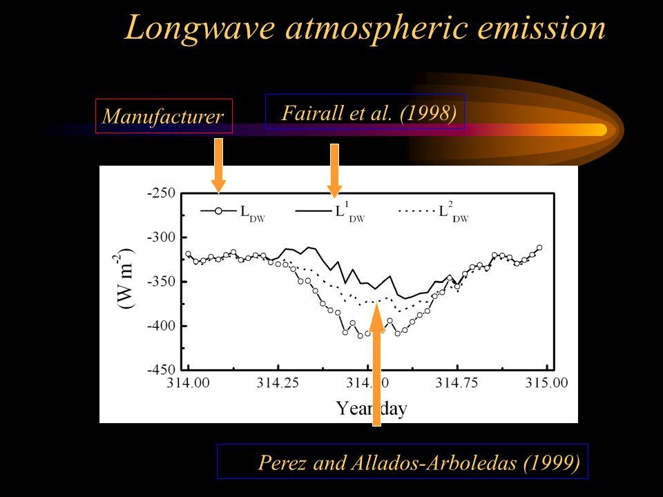 Longwave atmospheric emission Fairall et al. (1998) Manufacturer Perez and Allados-Arboledas (1999)