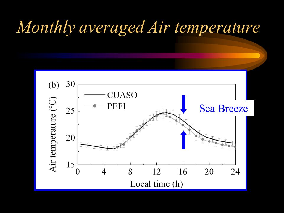 Monthly averaged Air temperature Sea Breeze