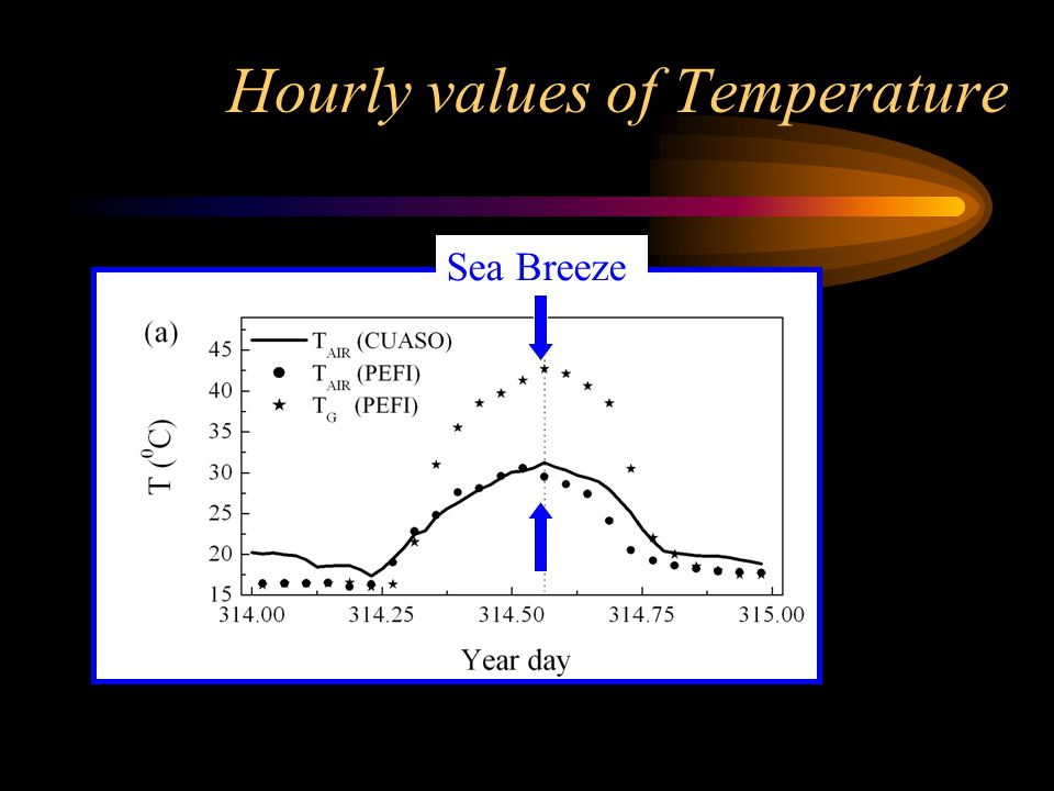 Hourly values of Temperature Sea Breeze