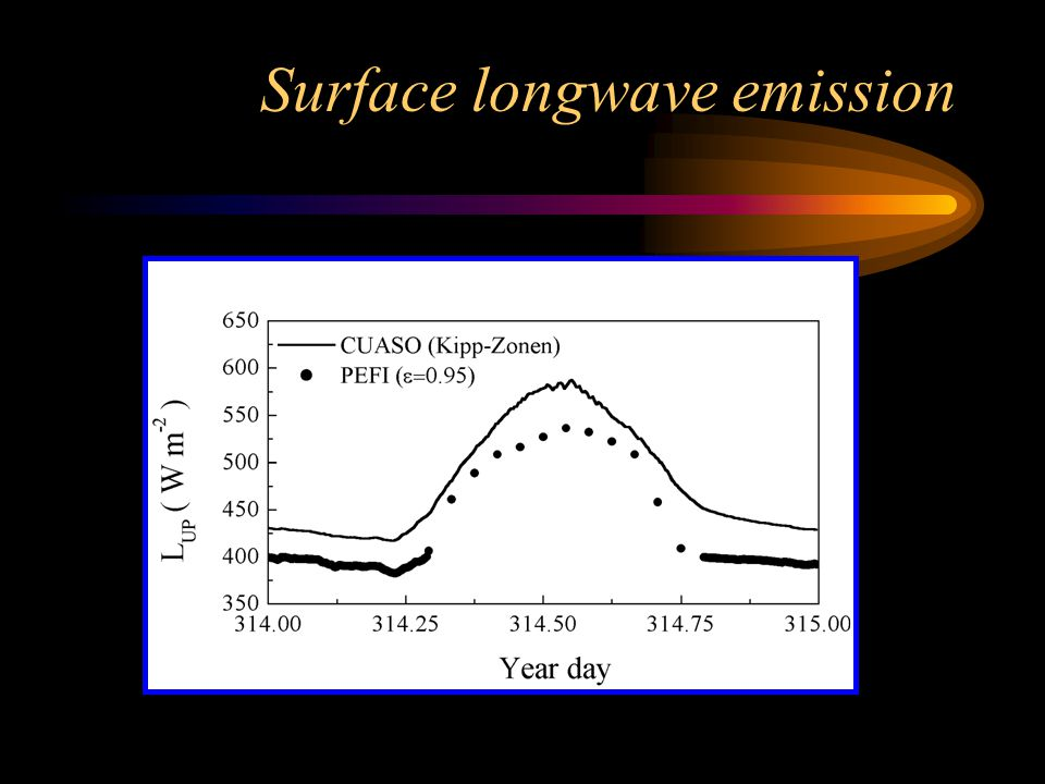 Surface longwave emission