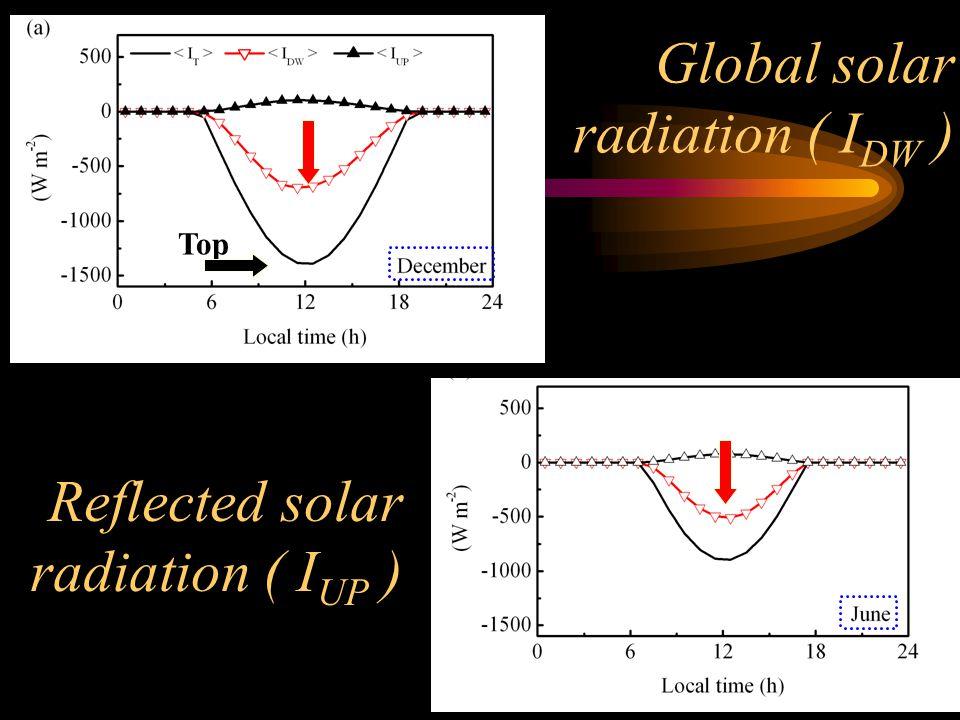 Global solar radiation ( I DW ) Reflected solar radiation ( I UP ) Top