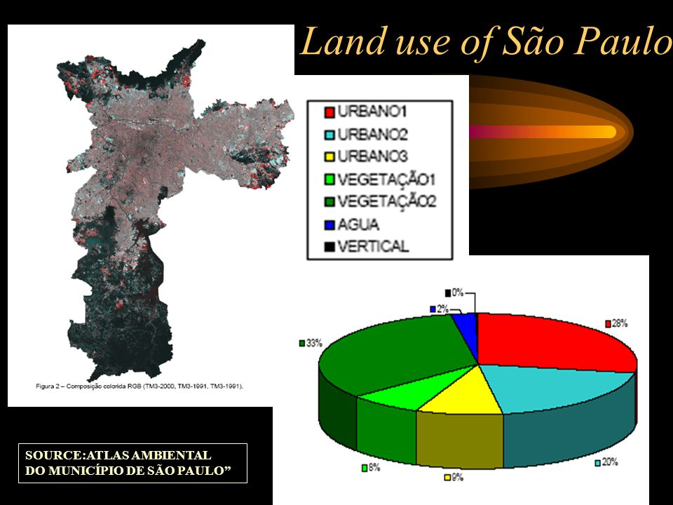 Land use of São Paulo SOURCE:ATLAS AMBIENTAL DO MUNICÍPIO DE SÃO PAULO