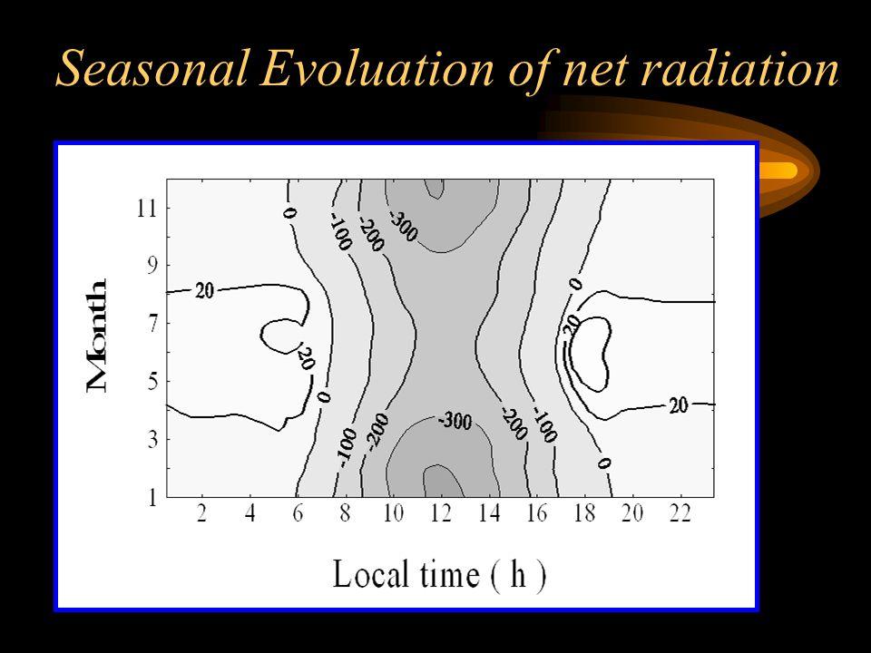 Seasonal Evoluation of net radiation