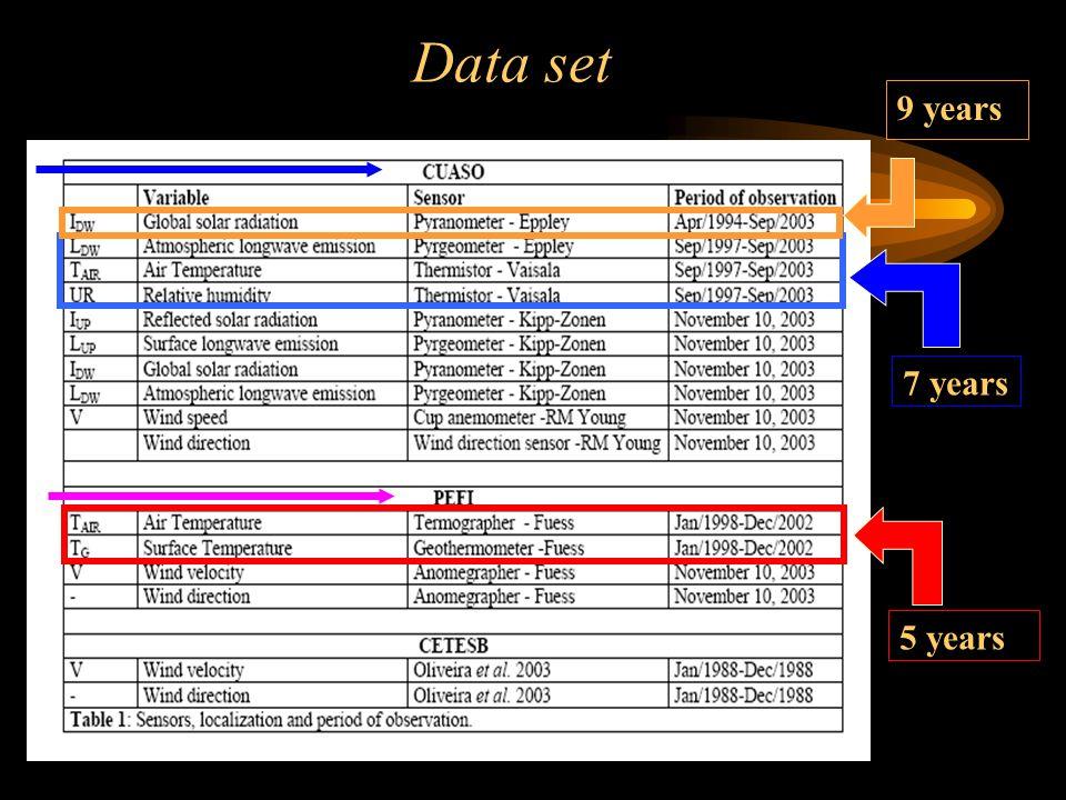 Data set 7 years 5 years 9 years