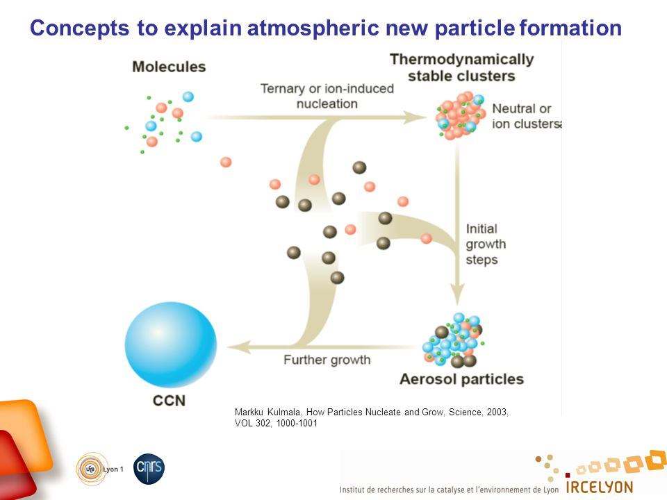Markku Kulmala, How Particles Nucleate and Grow, Science, 2003, VOL 302, 1000-1001 Concepts to explain atmospheric new particle formation