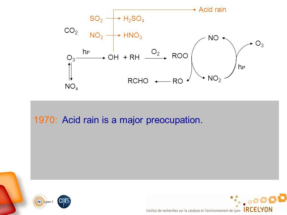 1970: Acid rain is a major preocupation. CO 2 O3O3 NO x OH h + RH O2O2 ROO NO NO 2 O3O3 h RO RCHO Acid rain SO 2 H 2 SO 4 NO 2 HNO 3