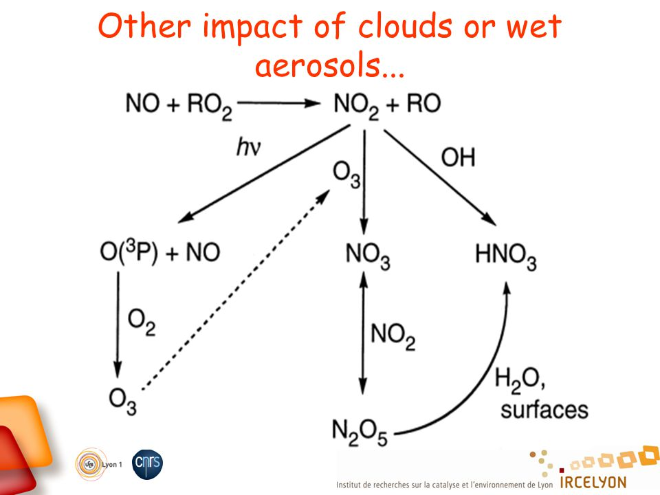 Other impact of clouds or wet aerosols...