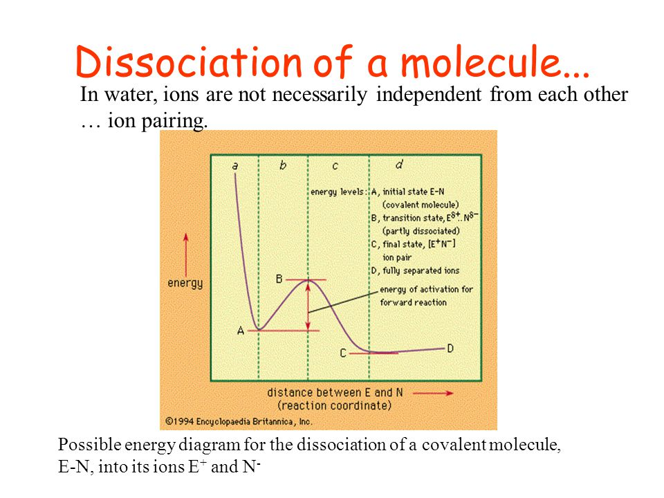 Dissociation of a molecule... Possible energy diagram for the dissociation of a covalent molecule, E-N, into its ions E + and N - In water, ions are n