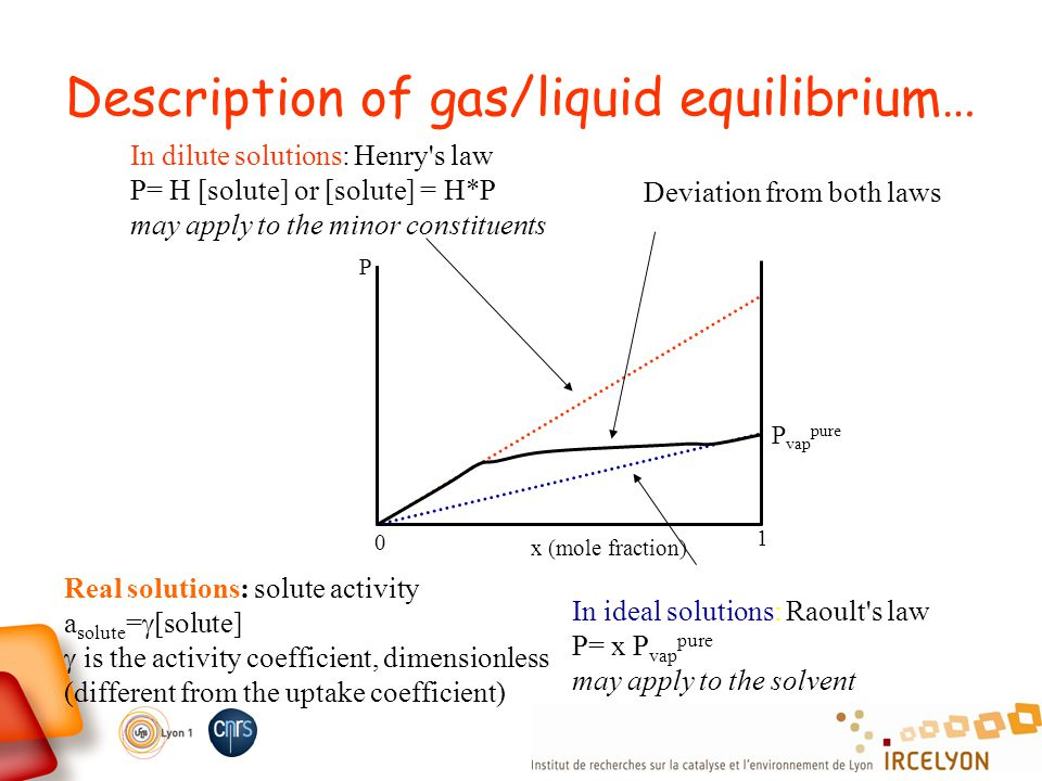 Description of gas/liquid equilibrium… In dilute solutions: Henry's law P= H [solute] or [solute] = H*P may apply to the minor constituents P vap pure