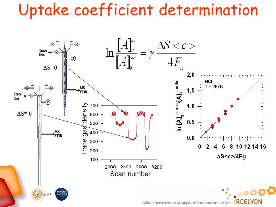 = Uptake coefficient determination S=0 Scan number Trace gas density S 0