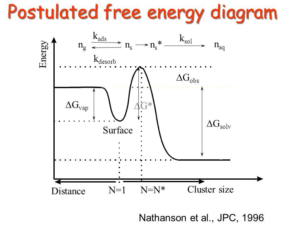 Postulated free energy diagram k desorb k sol ngng nsns ns*ns* n aq k ads Nathanson et al., JPC, 1996