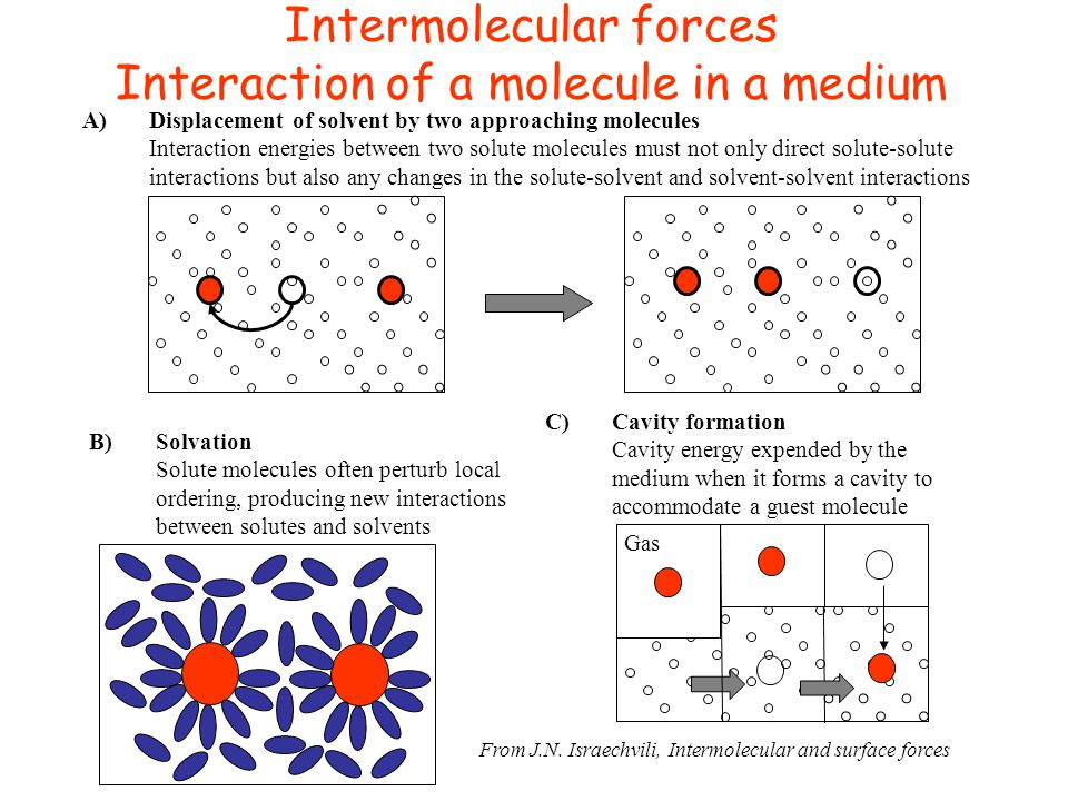 Intermolecular forces Interaction of a molecule in a medium From J.N. Israechvili, Intermolecular and surface forces A)Displacement of solvent by two
