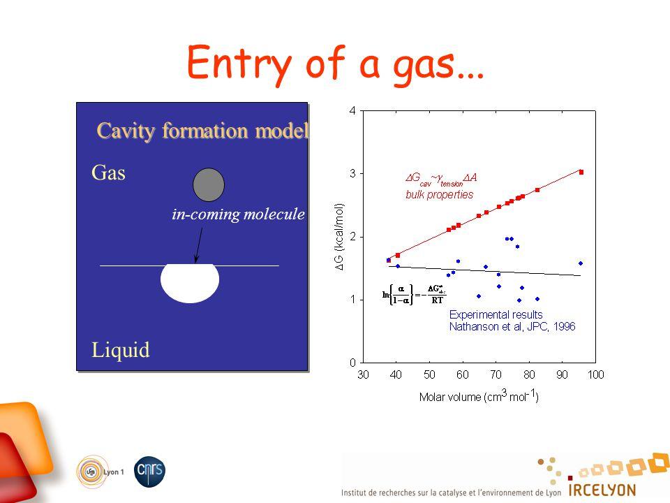 Entry of a gas... Gas Liquid in-coming molecule Cavity formation model