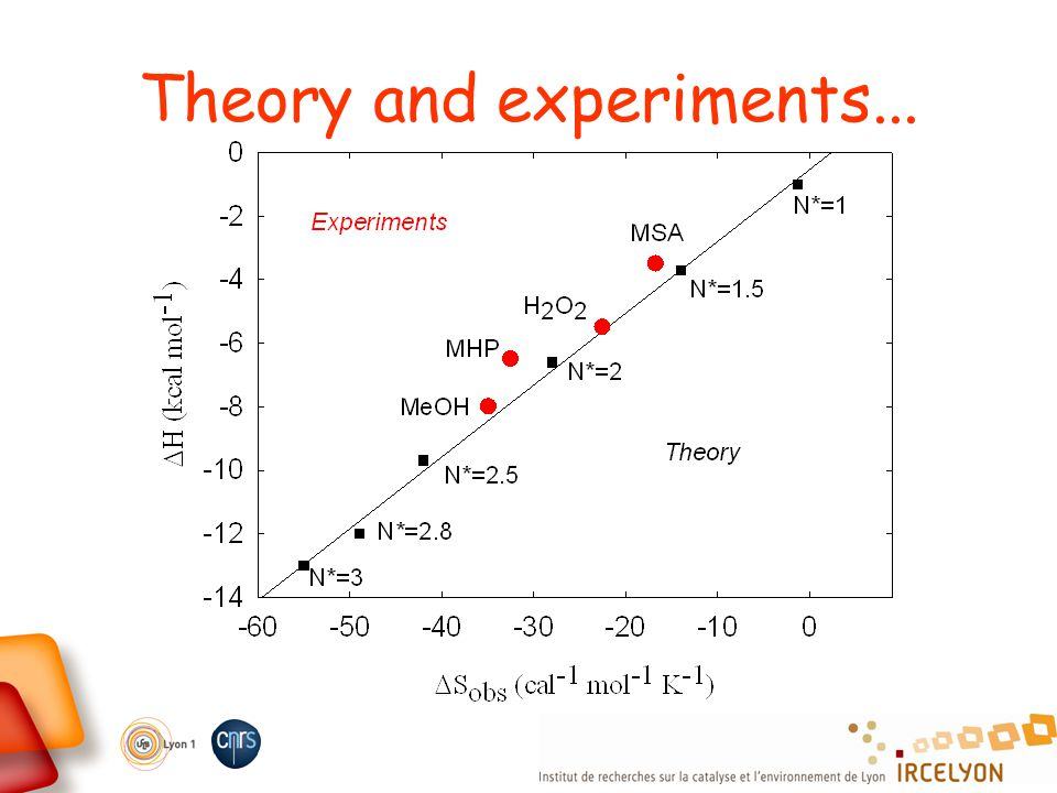 Theory and experiments...