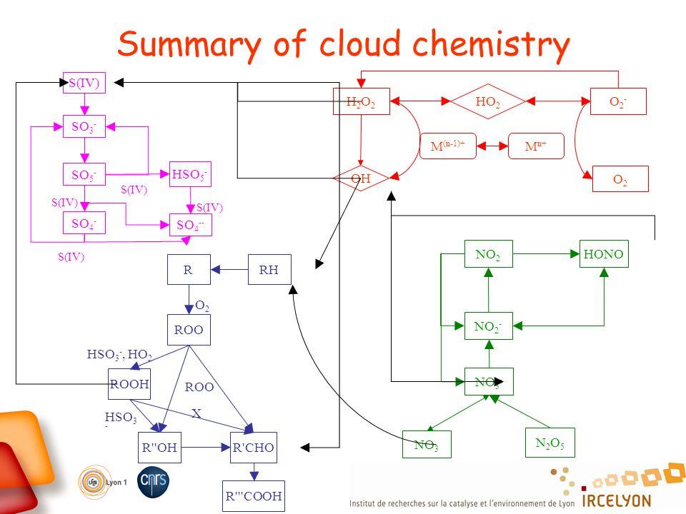 Summary of cloud chemistry RHR ROO R'CHO ROOH R'''COOH R''OH O2O2 ROO HSO 3 -, HO 2 HSO 3 - X H2O2H2O2 OH HO 2 O2-O2- O2O2 M (n-1)+ M n+ NO 2 HONO NO
