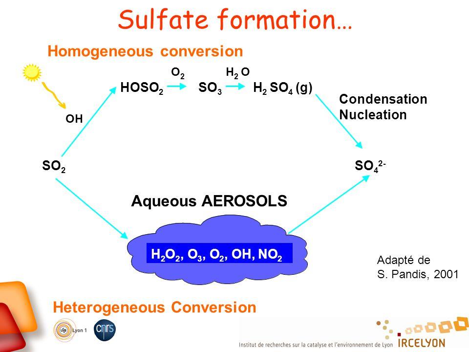 Sulfate formation… SO 2 4 2- Condensation Nucleation OH OHO HOSO 2 SO 3 H 2 4 (g) 22 Homogeneous conversion H 2 O 2, O 3 2, OH, NO 2 Aqueous AEROSOLS