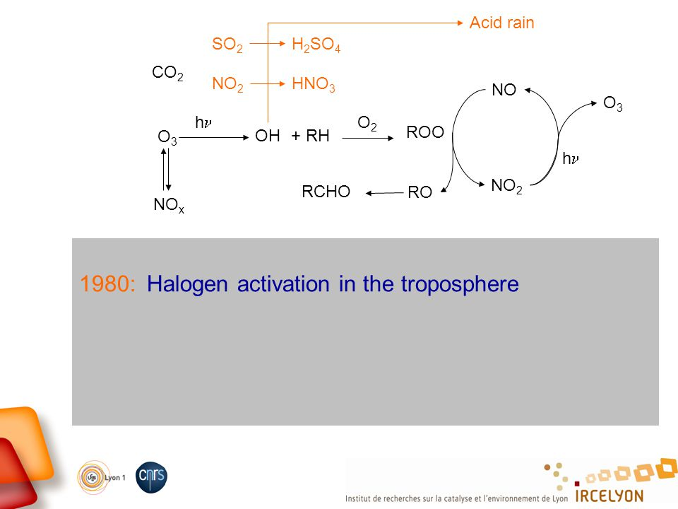 1980: Halogen activation in the troposphere CO 2 O3O3 NO x OH h + RH O2O2 ROO NO NO 2 O3O3 h RO RCHO Acid rain SO 2 H 2 SO 4 NO 2 HNO 3