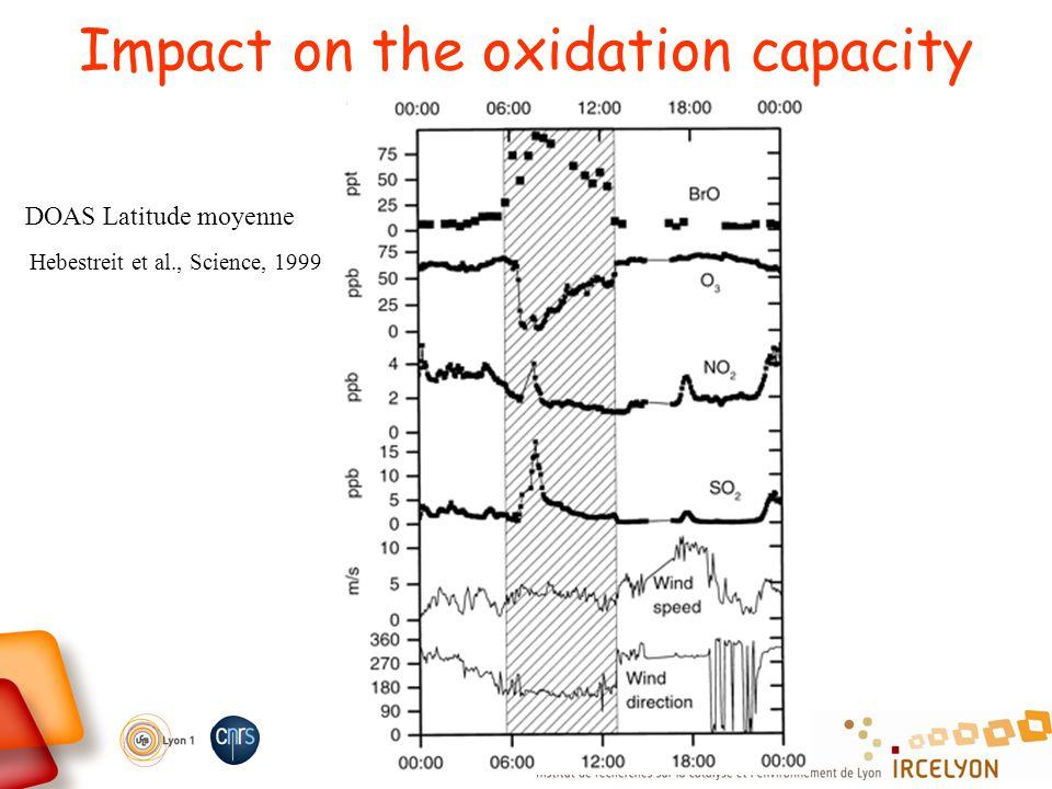 Impact on the oxidation capacity Hebestreit et al., Science, 1999 DOAS Latitude moyenne