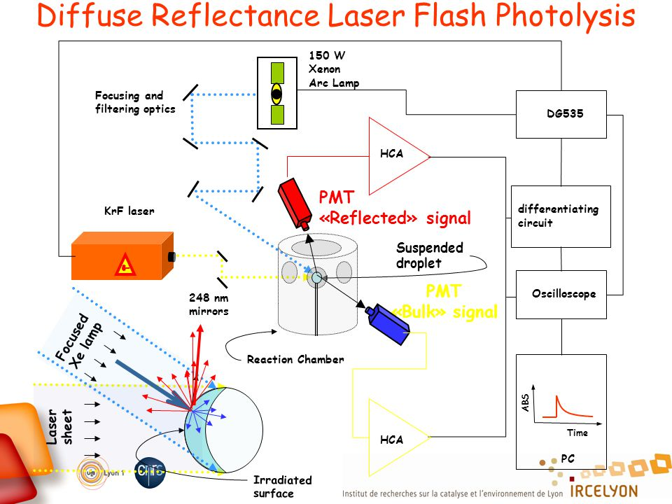PMT «Reflected» signal Focusing and filtering optics 150 W Xenon Arc Lamp PMT «Bulk» signal KrF laser 248 nm mirrors Suspended droplet Reaction Chambe