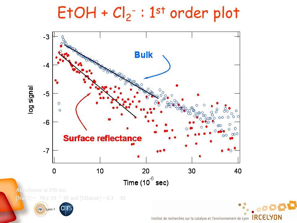 EtOH + Cl 2 - : 1 st order plot