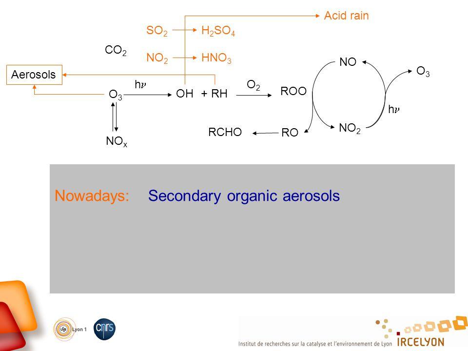 Nowadays: Secondary organic aerosols CO 2 O3O3 NO x OH h + RH O2O2 ROO NO NO 2 O3O3 h RO RCHO Acid rain SO 2 H 2 SO 4 NO 2 HNO 3 Aerosols