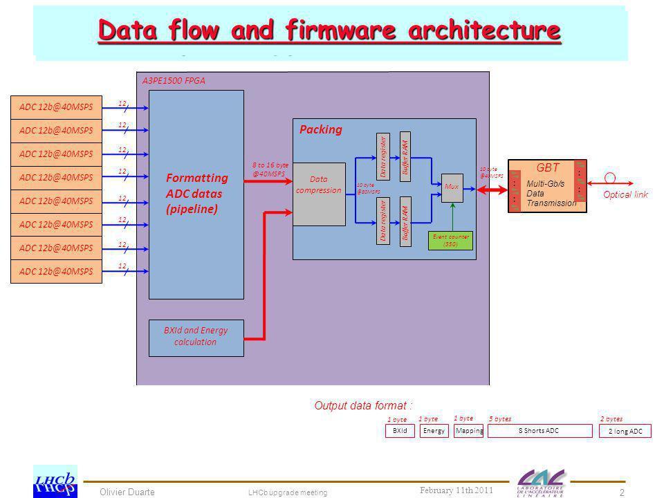 Olivier Duarte LHCb upgrade meeting 2 Schedule for SPECS development CROC prototype tests : schedule Data flow and firmware architecture BXId 12 1 byt