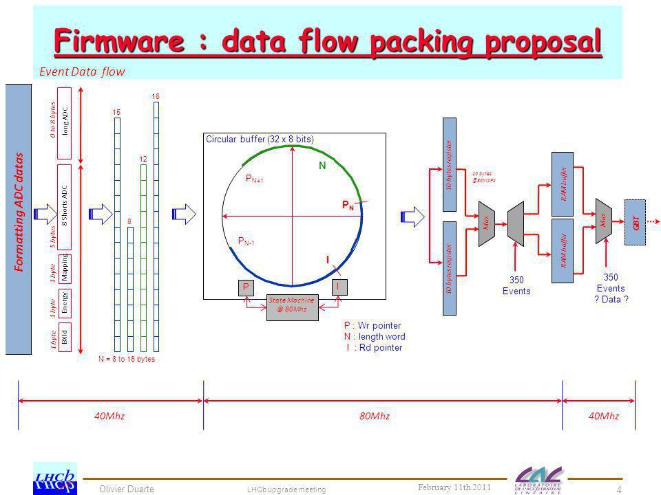 Olivier Duarte Firmware : data flow packing proposal LHCb upgrade meeting 4 February 11th 2011 16 12 8 15 Circular buffer (32 x 8 bits) State Machine
