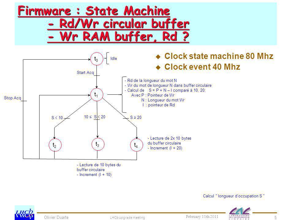 Olivier Duarte Firmware : State Machine - Rd/Wr circular buffer - Wr RAM buffer, Rd ? LHCb upgrade meeting 5 February 11th 2011 t0t0 t1t1 t2t2 t3t3 t4