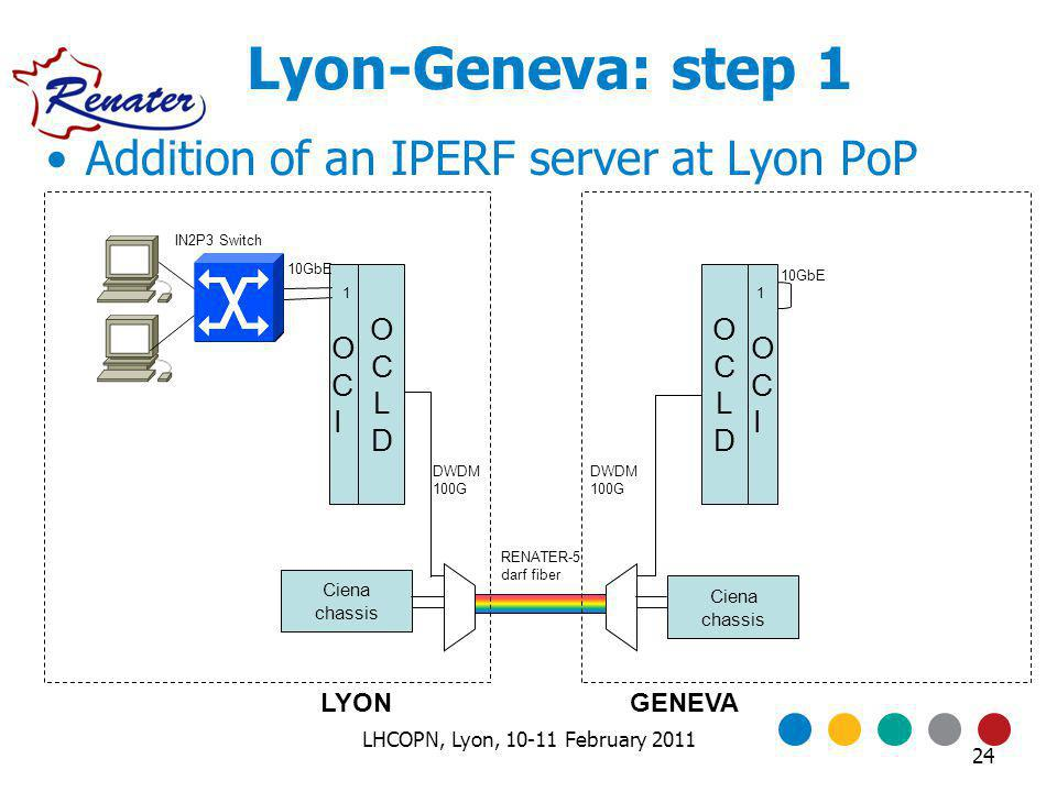 Lyon-Geneva: step 1 OCIOCI Ciena chassis LYONGENEVA OCIOCI OCLDOCLD OCLDOCLD 10GbE DWDM 100G 10GbE 11 RENATER-5 darf fiber IN2P3 Switch Addition of an IPERF server at Lyon PoP 24 LHCOPN, Lyon, 10-11 February 2011