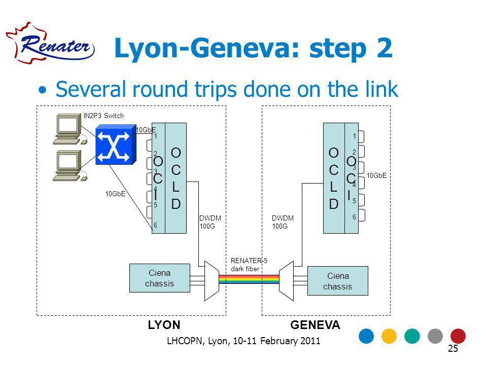Lyon-Geneva: step 2 OCIOCI Ciena chassis LYONGENEVA OCIOCI OCLDOCLD OCLDOCLD 10GbE DWDM 100G 10GbE 1 2 3 4 5 6 1 2 3 4 5 6 IN2P3 Switch Several round trips done on the link RENATER-5 dark fiber 25 LHCOPN, Lyon, 10-11 February 2011