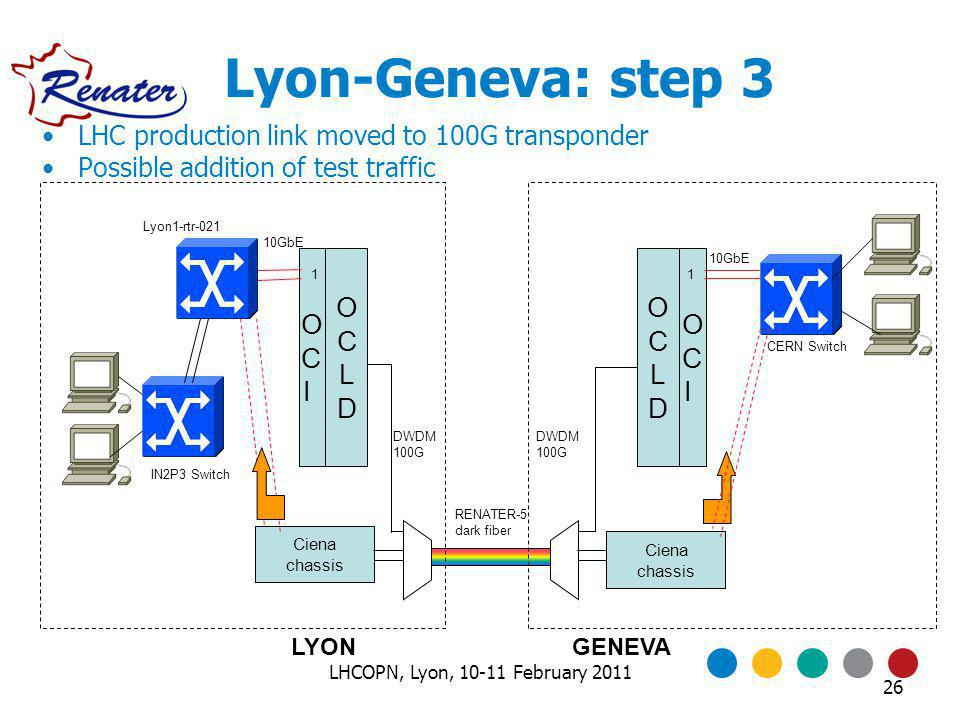 Lyon-Geneva: step 3 OCIOCI Ciena chassis LYONGENEVA OCIOCI OCLDOCLD OCLDOCLD 10GbE DWDM 100G DWDM 100G 10GbE 11 RENATER-5 dark fiber Lyon1-rtr-021 IN2P3 Switch CERN Switch LHC production link moved to 100G transponder Possible addition of test traffic 26 LHCOPN, Lyon, 10-11 February 2011