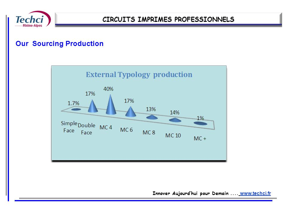 Innover Aujourdhui pour Demain.... www.techci.fr Our Sourcing Production CIRCUITS IMPRIMES PROFESSIONNELS