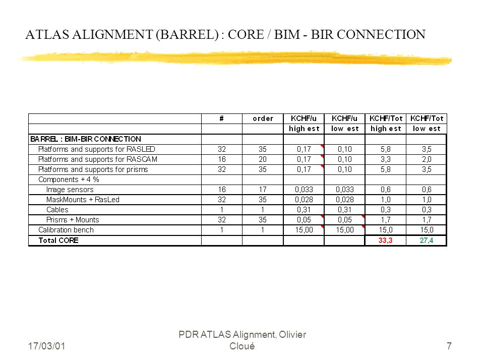 17/03/01 PDR ATLAS Alignment, Olivier Cloué7 ATLAS ALIGNMENT (BARREL) : CORE / BIM - BIR CONNECTION