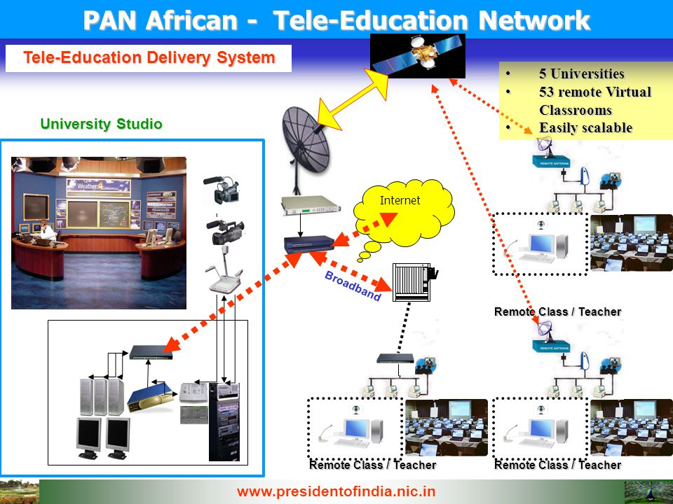 Remote Class / Teacher Internet University Studio Broadband Remote Class / Teacher Tele-Education Delivery System PAN African - Tele-Education Network 5 Universities5 Universities 53 remote Virtual Classrooms53 remote Virtual Classrooms Easily scalableEasily scalable www.presidentofindia.nic.in
