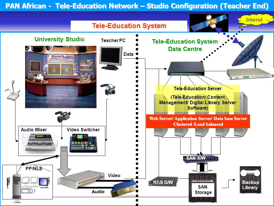 University Studio Tele-Education System PAN African - Tele-Education Network – Studio Configuration (Teacher End) Video Audio NAS G/W SAN S/W Backup Library SAN Storage Tele-Education Server (Tele-Education/ Content Management/ Digital Library Server Software) Web Server/ Application Server/ Data base Server Clustered /Load balanced Data Tele-Education System Data Centre PP/NLE Audio MixerVideo Switcher Internet Teacher PC