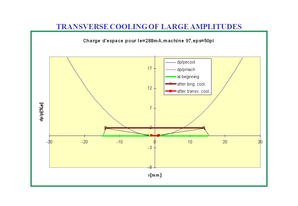 MEASURED TRANSVERSE COOLING OF LARGE AMPLITUDES beam partially kicked, Ie=120 mA, machine 1, eps=22 pi Top view longitudinal SchottkyTop view horizontal Schottky Time[160ms tot.] dp/p[4%o tot] df/f[4%o tot] Time[160ms tot.] Pbrk09