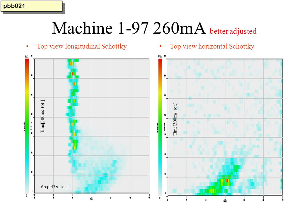 MEASURED COOLING OF A MONOTURN INJECTED BEAM BY BIPM Compare.xls PRELIMINARY
