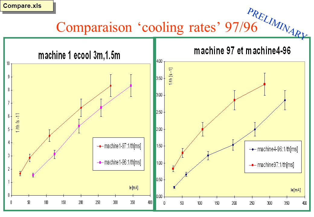 Comparaison cooling rates 97/96 Compare.xls PRELIMINARY