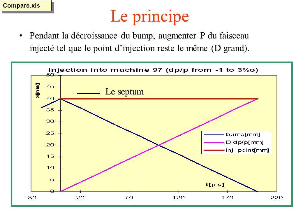 Le principe Pendant la décroissance du bump, augmenter P du faisceau injecté tel que le point dinjection reste le même (D grand).