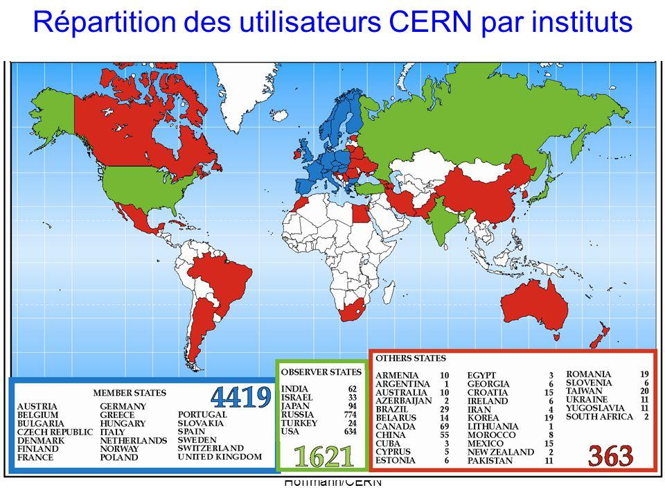 26-09-2005AFRICA-REN - Hans F Hoffmann/CERN 2 Répartition des utilisateurs CERN par instituts