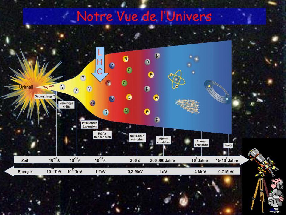 26-09-2005AFRICA-REN - Hans F Hoffmann/CERN 4 Notre Vue de lUnivers LHCLHC