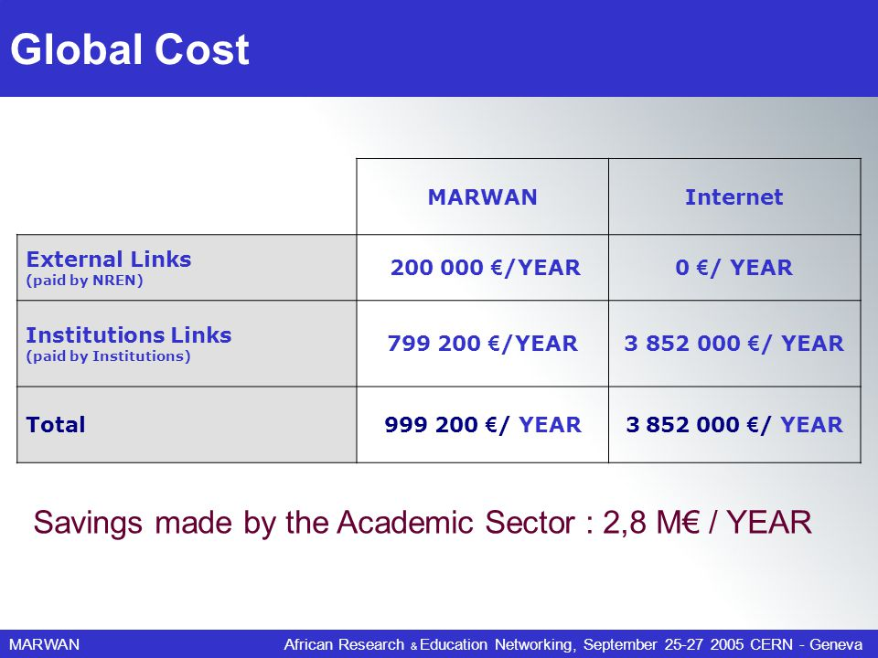 MARWANAfrican Research & Education Networking, September 25-27 2005 CERN - Geneva Global Cost MARWANInternet External Links (paid by NREN) 200 000 /YEAR0 / YEAR Institutions Links (paid by Institutions) 799 200 /YEAR3 852 000 / YEAR Total999 200 / YEAR3 852 000 / YEAR Savings made by the Academic Sector : 2,8 M / YEAR