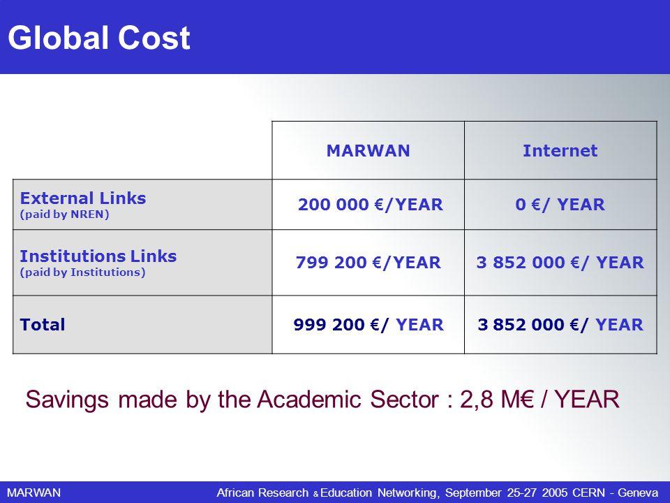 MARWANAfrican Research & Education Networking, September 25-27 2005 CERN - Geneva Global Cost MARWANInternet External Links (paid by NREN) 200 000 /YE
