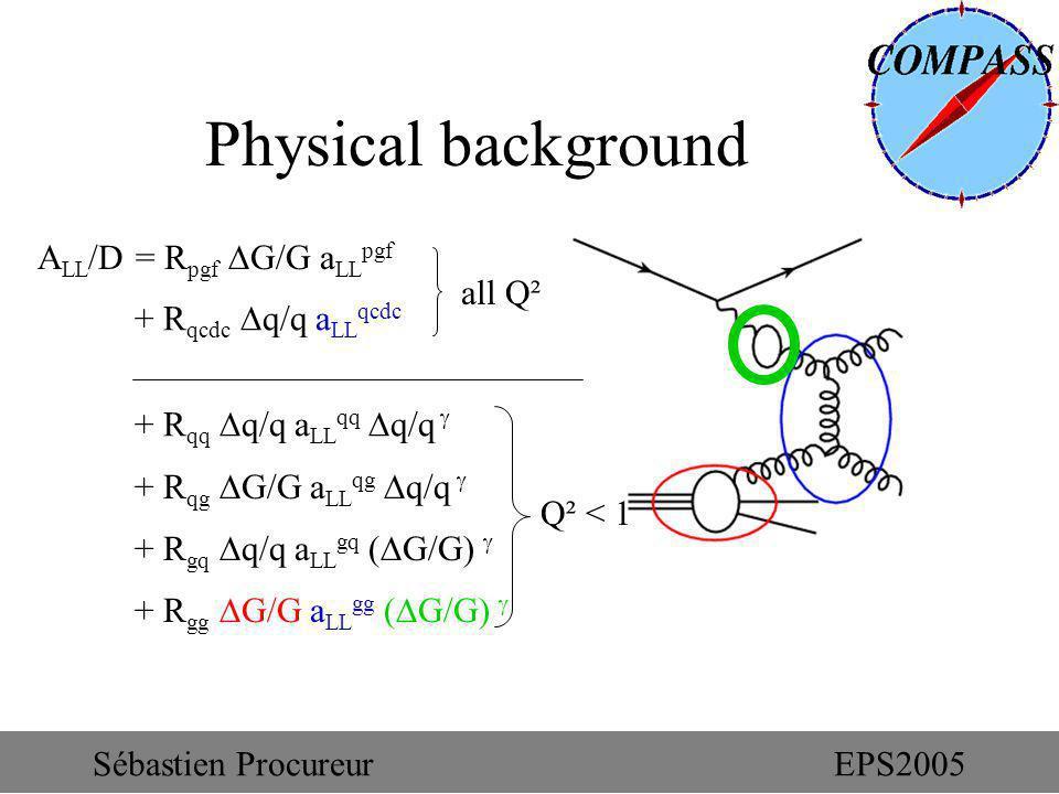 + R gg G/G a LL gg ( G/G) Physical background A LL /D = R pgf G/G a LL pgf + R qcdc q/q a LL qcdc + R qq q/q a LL qq q/q + R qg G/G a LL qg q/q + R gq